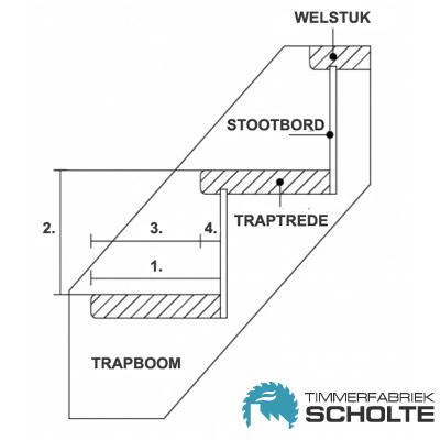 Timmerfabriek Scholte - Traptermen